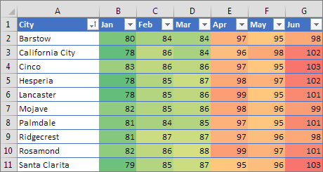 Conditional formating- one of the tips and tricks of excel